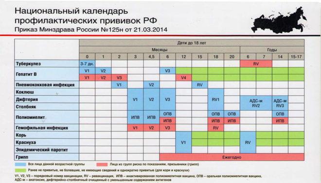 Прививки в России